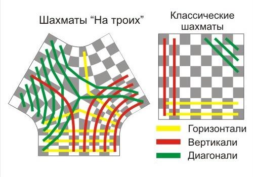 Направления движения фигур в шахматах на троих