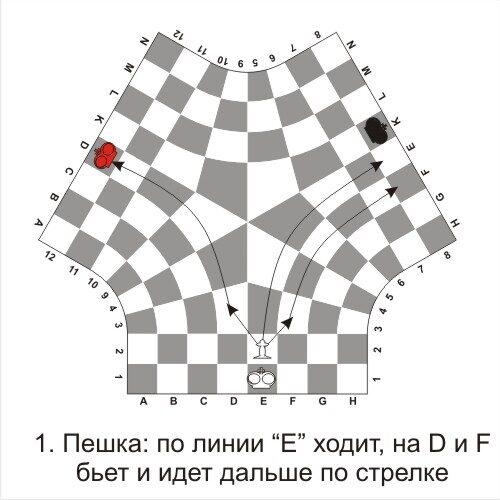 Правила ходов пешки в шахматах для троих игроков