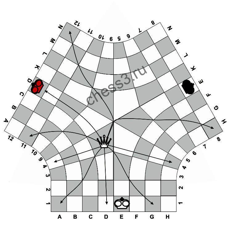 Правила ходов ферзя в центре поля в шахматах для троих